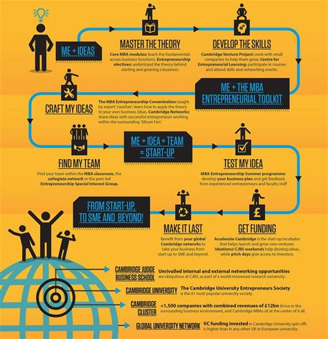 List Of Business Models In Personal Mba Drive by 73 Best Business Model Inforgraphic Images On