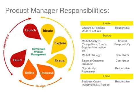 Product Marketing Director And Mba And Industrial by Product Management Roles Briefly Explained