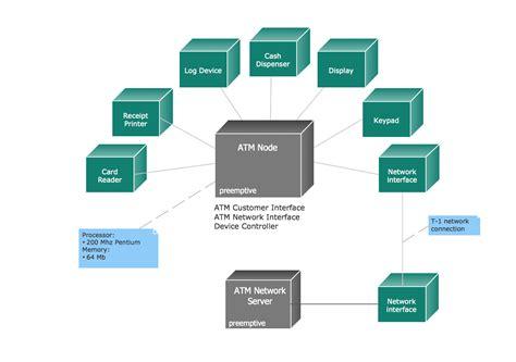 uml diagrams of atm system uml deployment diagram exle atm system uml diagrams