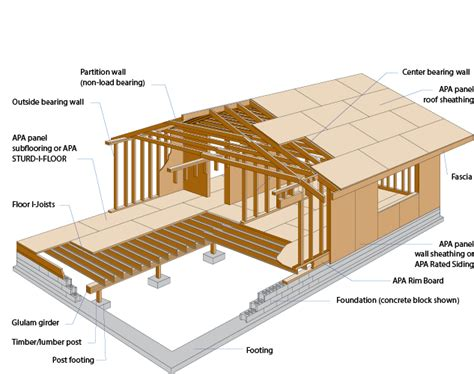 House Framing Terms by Glossary Wood