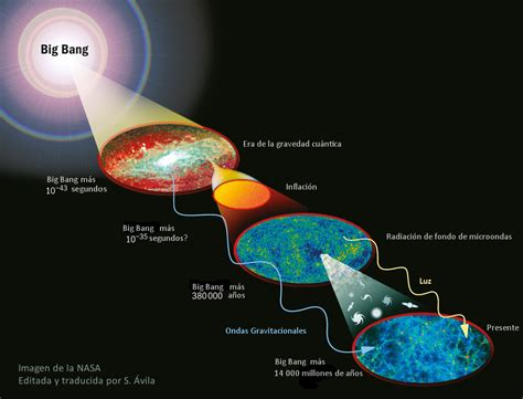 cosmos una evolucisn cssmica radiaci 243 n de fondo de microondas criptogramas