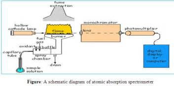 Atomic absorption spectroscopy assignment point