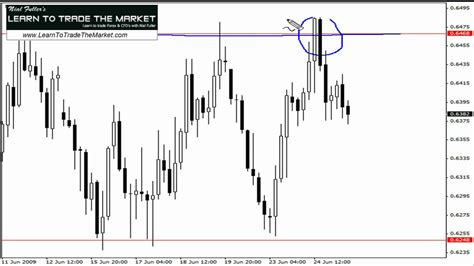 forex strategy tutorial forex pin bar trading strategy 187 learn to trade