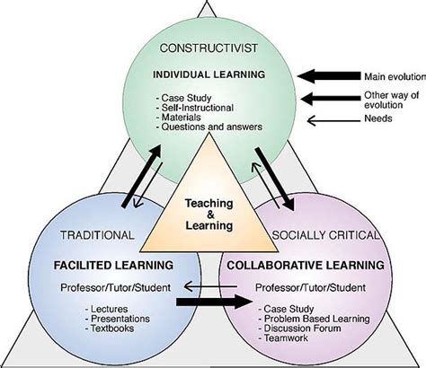 traditional psychology theory pedagogical approaches to learning hastac