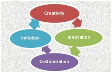 Mba In Innovation Vs Strategy by Innovation Vs Imitation The Right Strategy In Today S