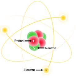 Protons And Electrons Atoms