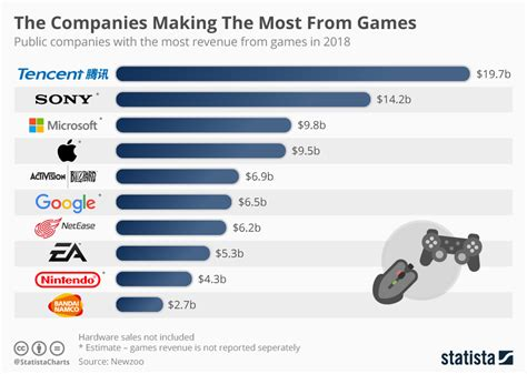 chart the companies the most from statista