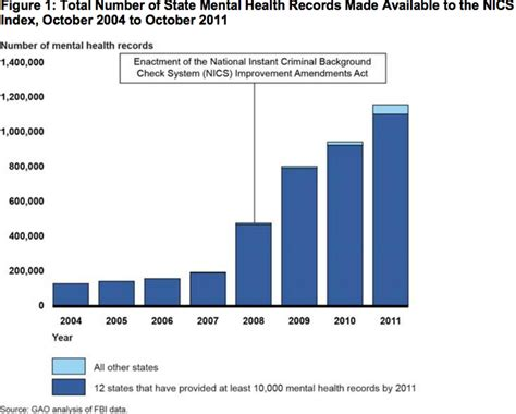Mental Health Background Check What Does Hipaa To Do With Gun Maybe More