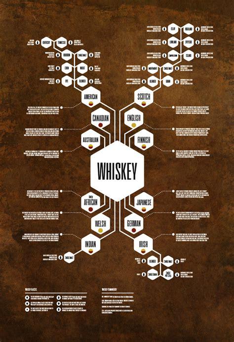 diagram poster whiskey diagram poster by jason haynes kickstarter