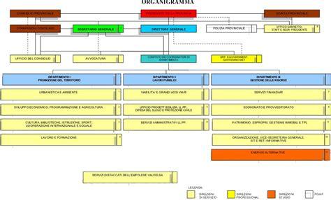 ufficio ambiente firenze provincia di firenze organigramma