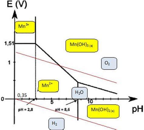 diagramme potentiel ph de l eau oxygénée le dioxygne et la vie marine concours capes 2012