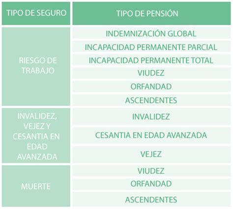 pension del seguro social imss pensionartecom actuary pensiones