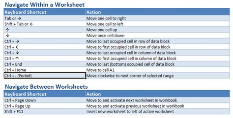 Define Navigating Worksheet