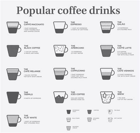 espresso drinks popular coffee drinks which is the most popular coffee drink