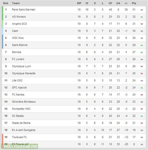 Ligue 1 Table by Ligue 1 Table After 19 Troll Football