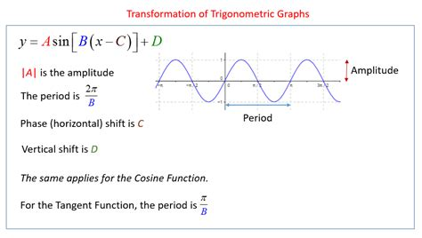 writing trig equations from graphs worksheet transformation of trigonometric graphs solutions exles