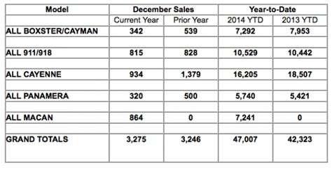 Porsche Sales By Model by Porsche Cars North America December 2014 And Annual Sales