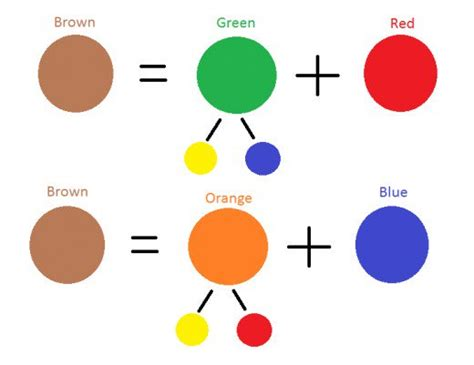 how to mix paint colors how to mix brown from a limited palette of primary colors