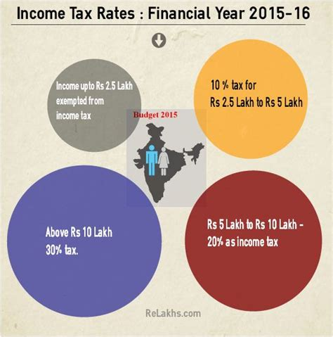 mat rate in india ay 2015 16 income tax rates for fy 2015 16 ay 2016 17