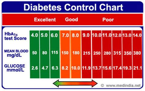 ac levels chart diabetes