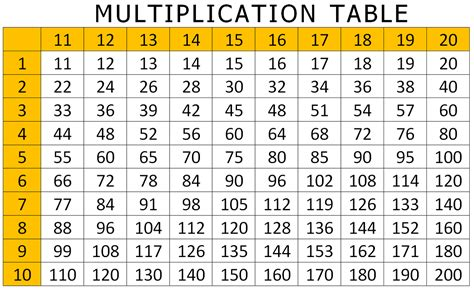 Table To Graph by X Table Charts For Children Activity Shelter