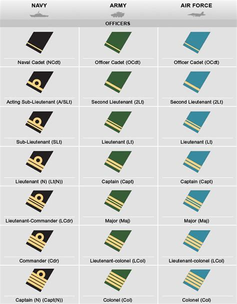 canadian military rank structure for the air force navy and army canadian military officers insignia rank chart web