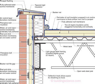 tile roof parapet parapets where roofs meet walls building science
