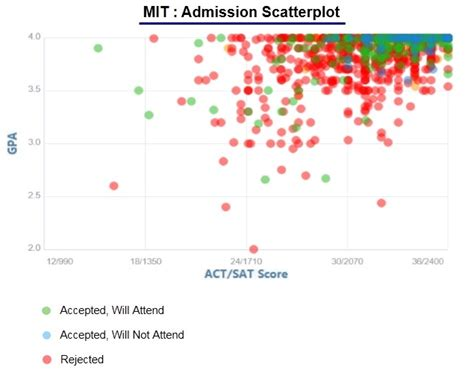 Of Washington Mba Acceptance Rate by Mit Acceptance Rate And Admission Statistics