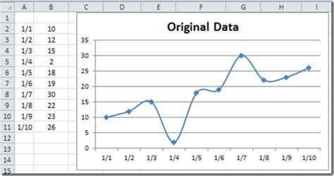 tutorial excel line chart how to draw line chart in excel 2013 create a line chart