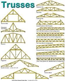 floor truss design calculator floor matttroy