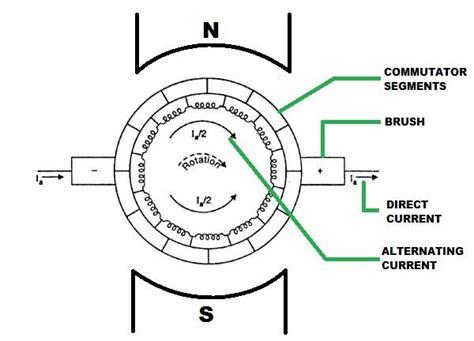 Dc Machine Diagram