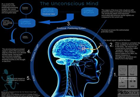 design conscious meaning subconscious definition what is