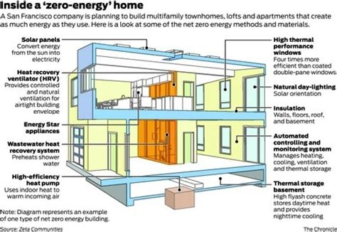 net zero homes plans net zero or zero energy house design components home