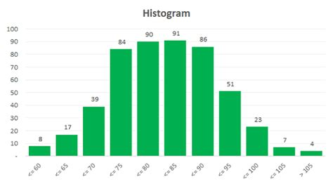 Mba Age Range by Excel Template Histogram Builder With Adjustable Bin Sizes