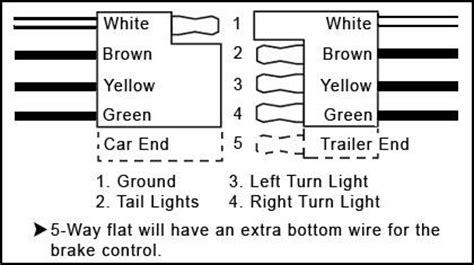 6 flat trailer wiring diagram cing r v wiring