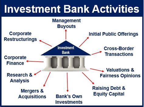 how to invest money in banks what is an investment bank definition and meaning