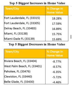home value increase by zip code 28 images realtytrac