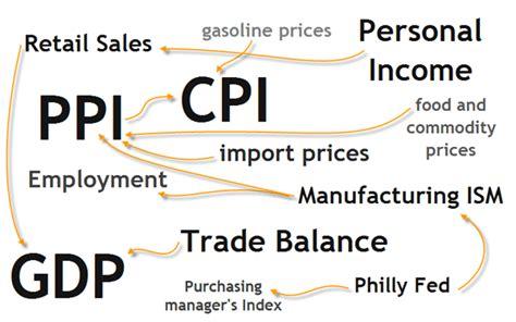 economic indicators forex blog news trading with economic indicators macrospike
