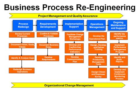 Stern Consulting Linking Technology And Strategy Services Business Process Reengineering Template