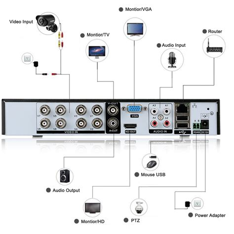 8ch cctv onvif hybrid hdmi dvr 900tvl home surveillance