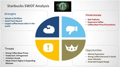 Best Swot Analysis Ppt Best Swot Analysis Templates For Powerpoint
