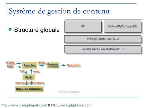 systme de contenu pligg syst 232 mes de gestion de contenu sgc