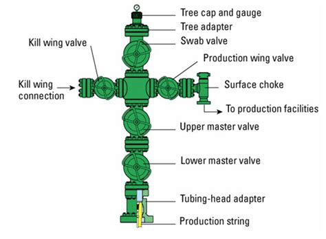 wellheads and christmas trees is there a difference