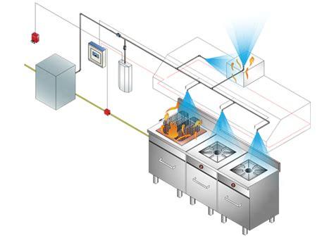 Kitchen Automatic Extinguishing System Kitchen Suppression System Swastik Synergy