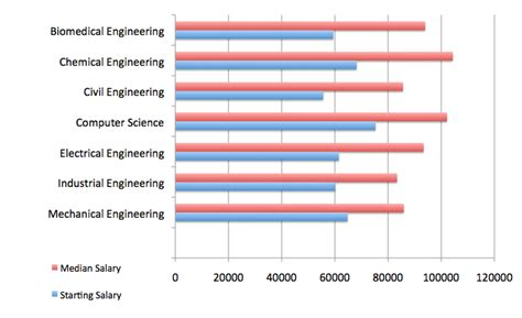 Industrial And Systems Engineering Mba Salary by Choosing An Engineering Degree For Salary Location Jason