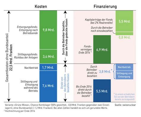 wie viel kostet eine küche wie viel kostet die kapitalisierung dagoromatic