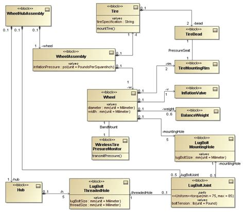sysml diagrams what s new in sysml plugin 1 1