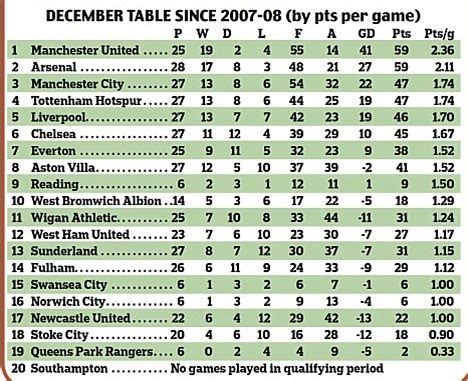 epl table december 2012 manchester united are premier league festive fixture