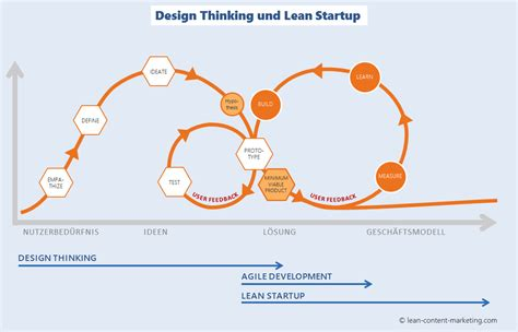 design thinking lean startup design thinking im content marketing grundlagen und