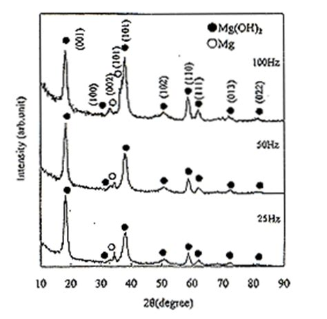 xrd pattern of magnesium hydroxide 13 tribological properties of mg oh 2 coating on magnesium